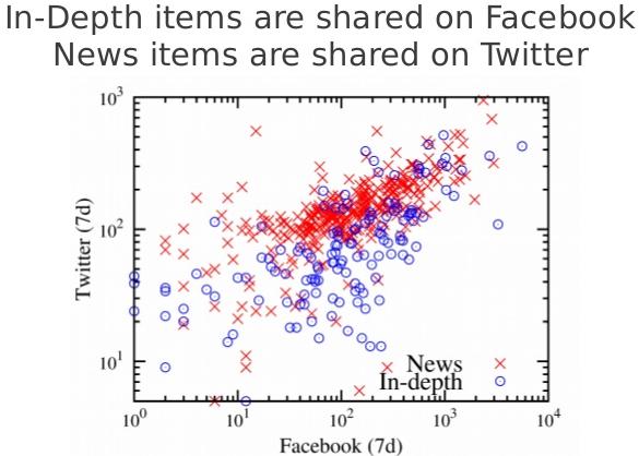 News-and-Social-Media-SNOW-2013-Keynote-3
