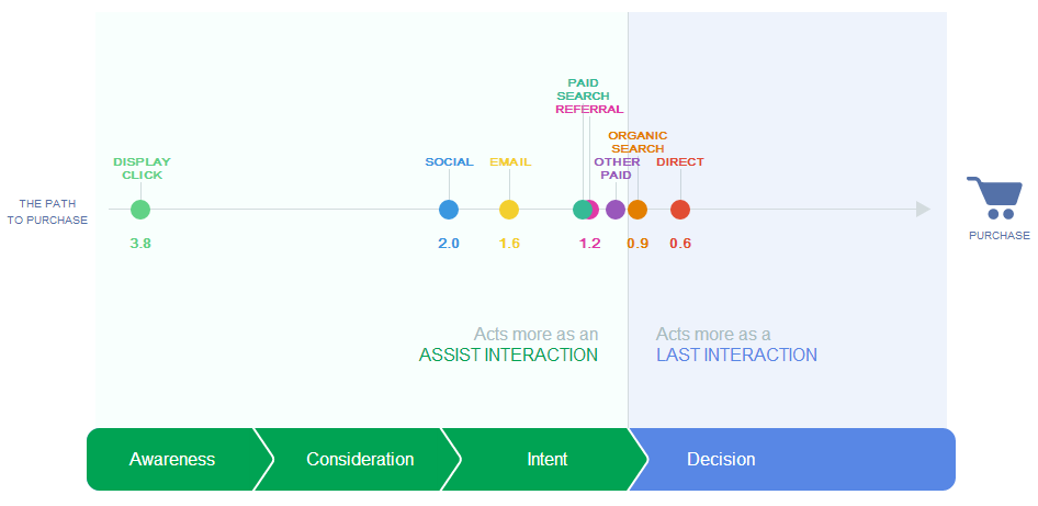 The-Customer-Journey-to-Online-Purchase-E2-80-93-Think-Insights-E2-80-93-Google-2